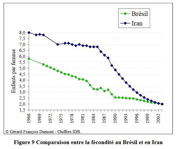 Comparaison entre la fécondité au Brésil et en Iran (fig9)
