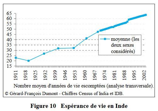 Espérance de vie en Inde (fig10)