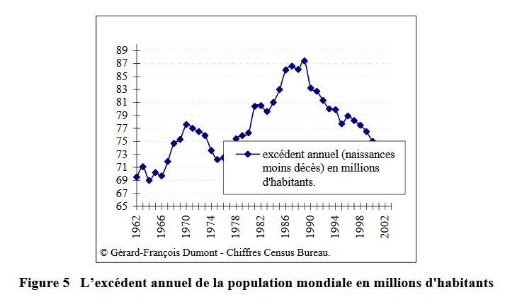 Figure 5 L'excédent annuel de la population mondiale en millions d'habitants