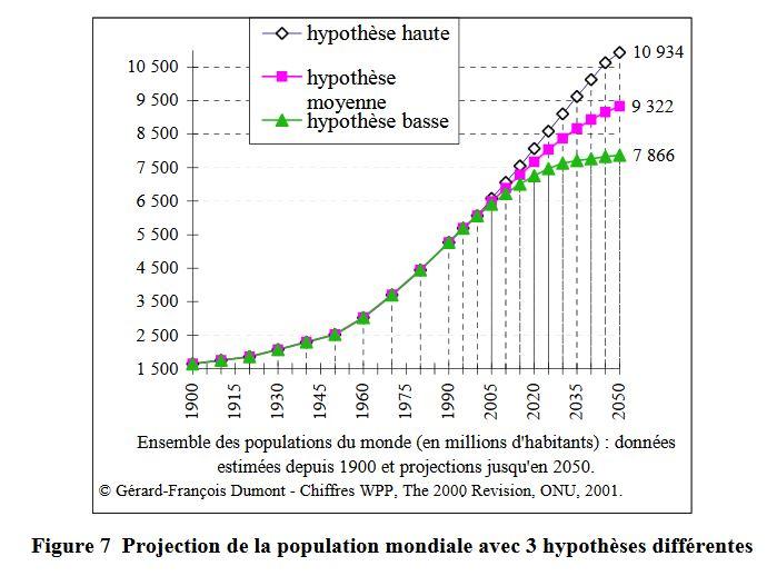 Figure 7 Projection de la population mondiale avec 3 hypothèses différentes