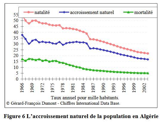 L'accroissement naturel de la population en Algérie (fig6)