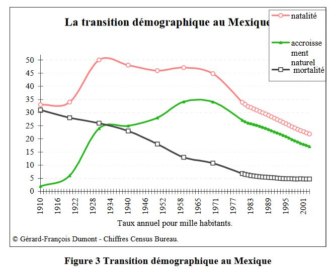 Figure 3 Transition démographique au Mexique