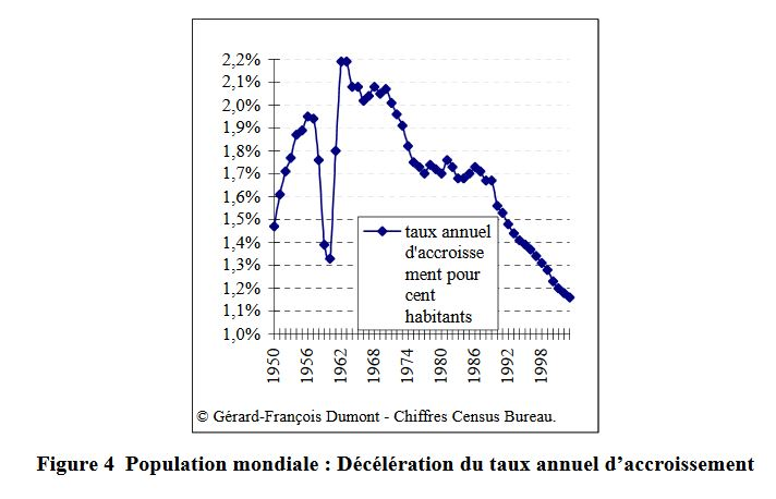 Figure 4 Population mondiale : Décélération du taux annuel d'accroissement. Figure 4 Population mondiale : Décélération du taux annuel d'accroissement. <br>taux annuel d'accroissement pour cent habitants © Gérard-François Dumont - Chiffres Census Bureau.