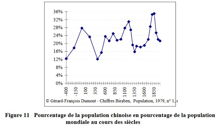 Pourcentage de la population chinoise en pourcentage de la population mondiale (fig11)