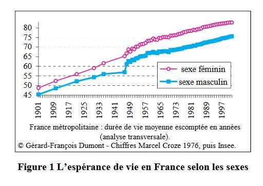 Figure 1 L'espérance de vie en France selon les sexes