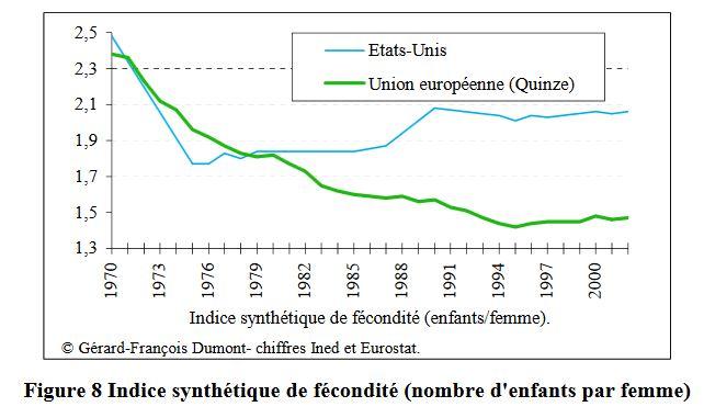 Indice synthétique de fécondité (nombre d'enfants par femme) comparaison UE Etats Unis