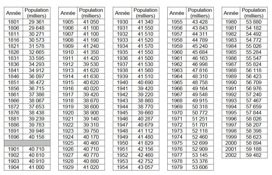 Évolution de la population de la France Métropolitaine de 1801 à 2002 - Tableau des Données Insee