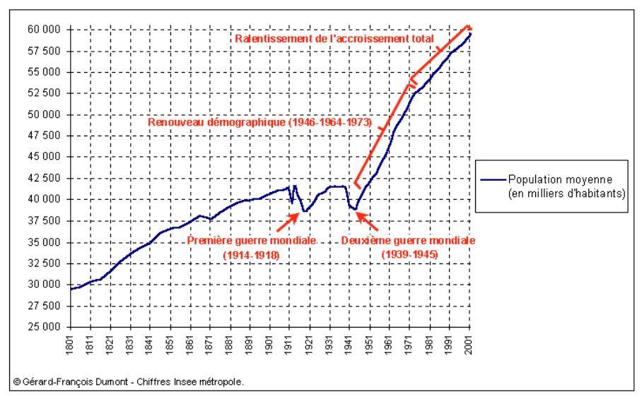 Évolution de la population de la France Métropolitaine de 1801 à 2002 - graphique