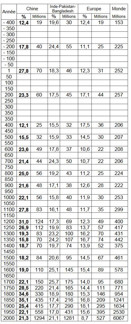 Évolution de la population de la Chine depuis -400 jusque 2000