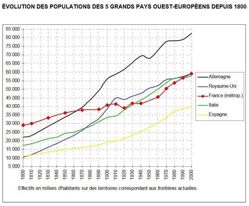 Evolution des populations des 5 grands pays Ouest-Européens de 1800 à 2000 Graphique