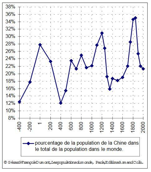 pourcentage de la population de la Chine dans le total de la population dans le monde